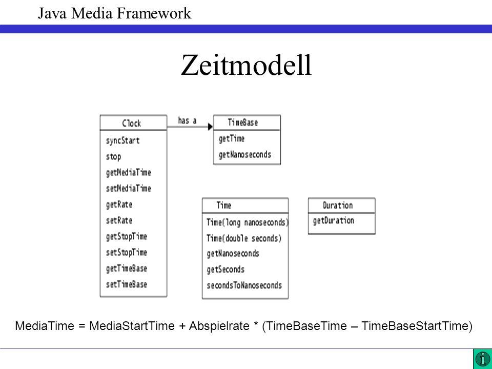 Java Media Framework Zeitmodell MediaTime = MediaStartTime + Abspielrate * (TimeBaseTime – TimeBaseStartTime)