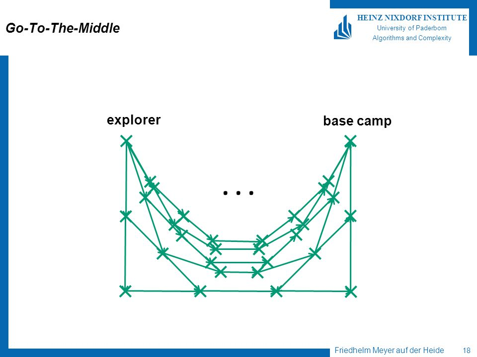 Friedhelm Meyer auf der Heide 18 HEINZ NIXDORF INSTITUTE University of Paderborn Algorithms and Complexity Go-To-The-Middle... explorer base camp