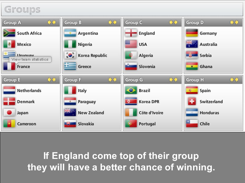 If England win their first match against USA, they are more likely to lose their second match against Algeria.