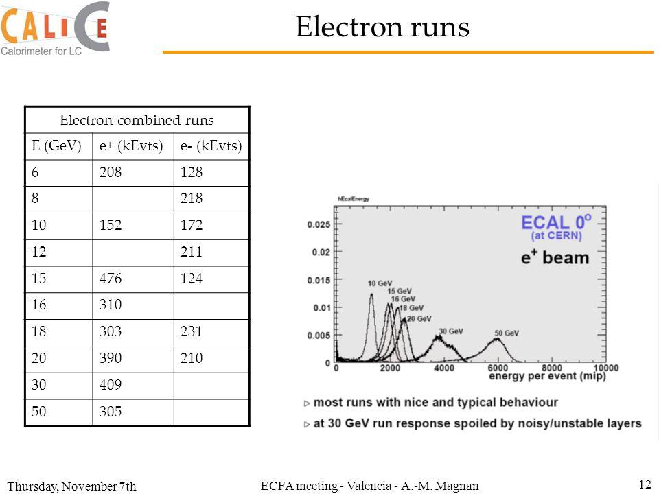 Thursday, November 7th ECFA meeting - Valencia - A.-M. Magnan 12 Electron runs Electron combined runs E (GeV)e+ (kEvts)e- (kEvts) 6208128 8218 1015217