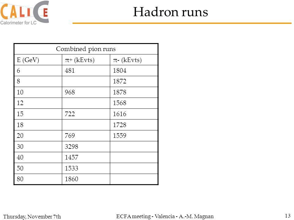 Thursday, November 7th ECFA meeting - Valencia - A.-M. Magnan 13 Combined pion runs E (GeV)π+ (kEvts)π- (kEvts) 64811804 81872 109681878 121568 157221