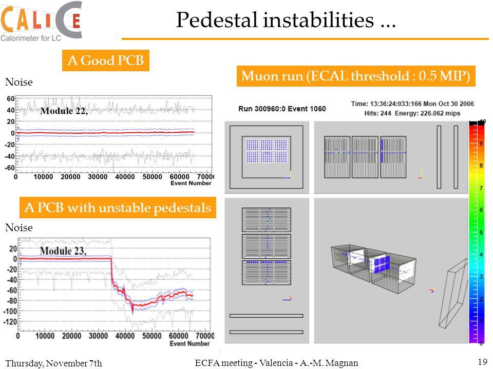 Thursday, November 7th ECFA meeting - Valencia - A.-M. Magnan 19 Pedestal instabilities... Muon run (ECAL threshold : 0.5 MIP) Noise A Good PCB A PCB