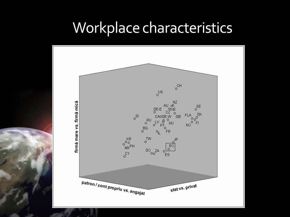 Workplace characteristics