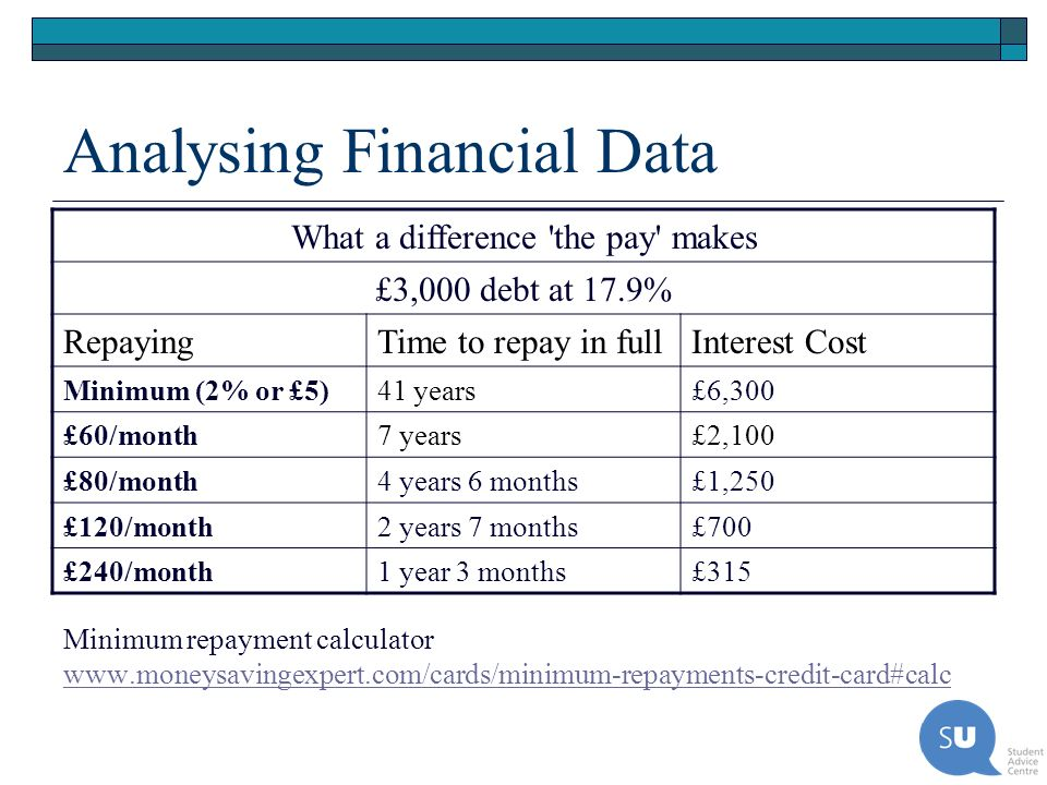 Analysing Financial Data What a difference 'the pay' makes £3,000 debt at 17.9% RepayingTime to repay in fullInterest Cost Minimum (2% or £5)41 years£