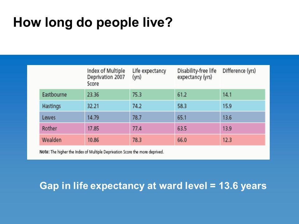 How long do people live Gap in life expectancy at ward level = 13.6 years