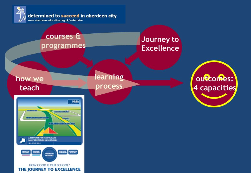 outcomes: 4 capacities learning process how we teach Journey to Excellence courses & programmes