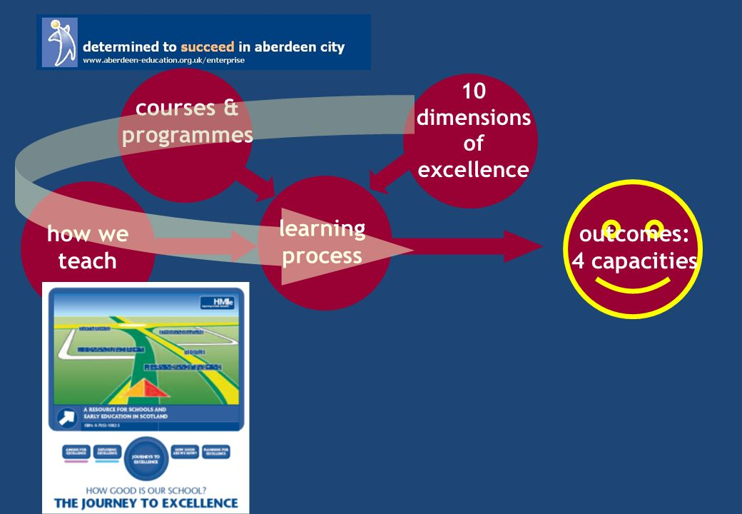 outcomes: 4 capacities learning process how we teach 10 dimensions of excellence courses & programmes