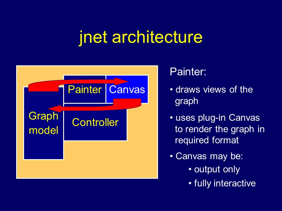 jnet architecture Painter Graph model Controller Painter: draws views of the graph Canvas uses plug-in Canvas to render the graph in required format C