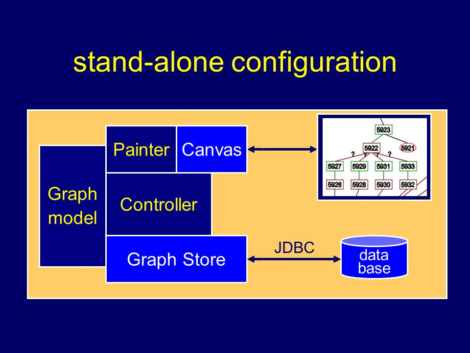 stand-alone configuration Graph Store Painter Graph model data base Controller Canvas JDBC
