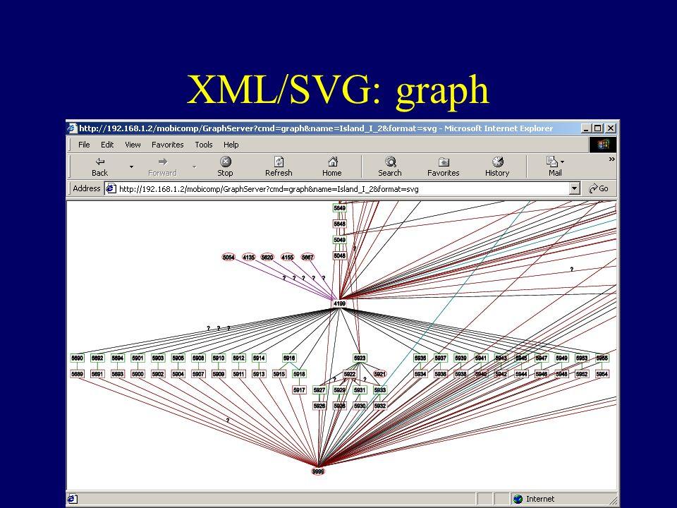 XML/SVG: graph