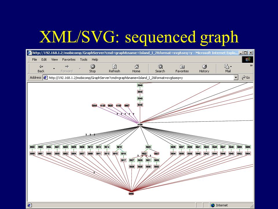 XML/SVG: sequenced graph