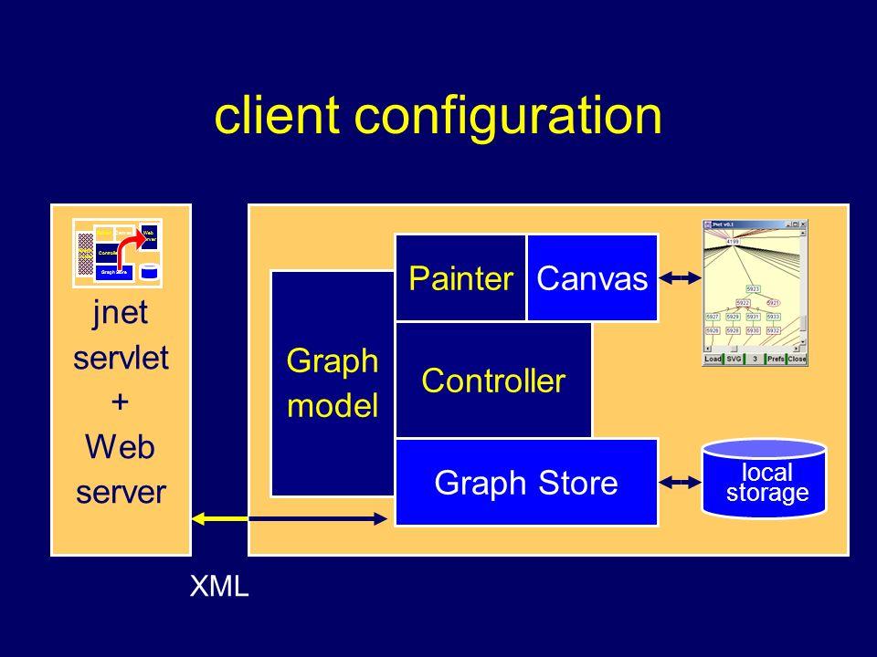 client configuration XML Graph Store Painter Graph model Controller Canvas local storage XML jnet servlet + Web server Graph Store Painter Graph model