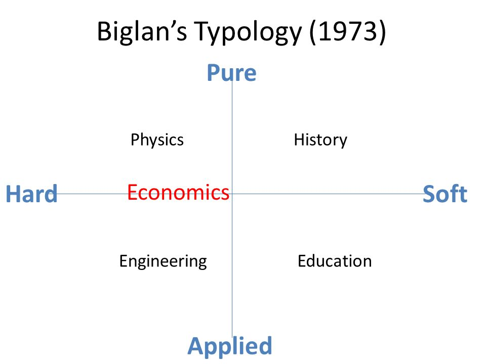 Biglans Typology (1973) HardSoft Pure Applied Physics EngineeringEducation History Economics