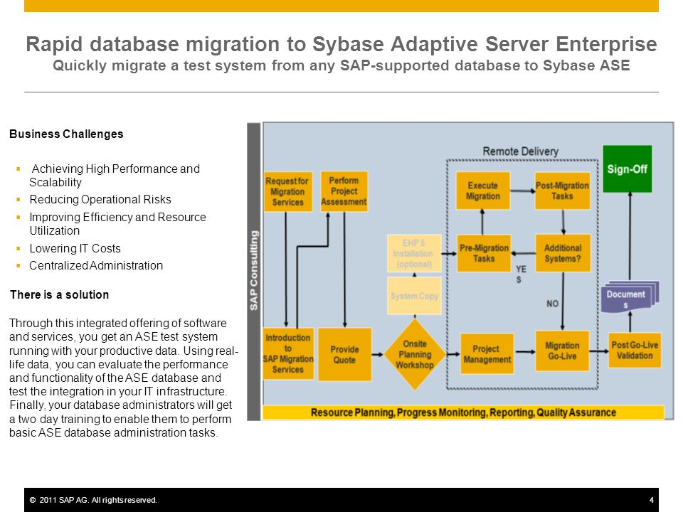 ©2011 SAP AG. All rights reserved.4 Rapid database migration to Sybase Adaptive Server Enterprise Quickly migrate a test system from any SAP-supported