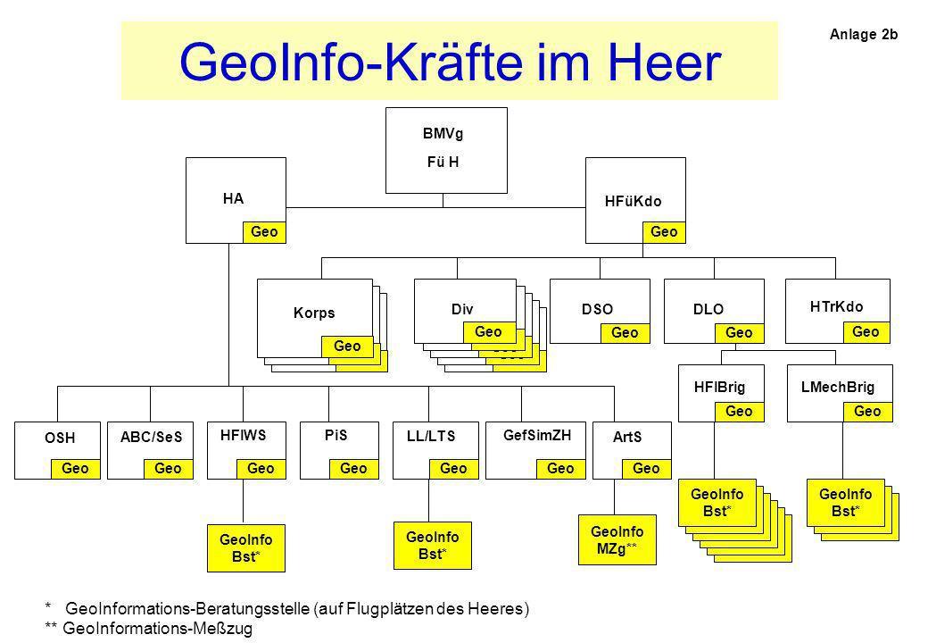GeoInfo-Kräfte im Heer HFüKdo Geo ABC/SeS LMechBrig HTrKdo Geo GeoInfo MZg** * GeoInformations-Beratungsstelle (auf Flugplätzen des Heeres) ** GeoInfo