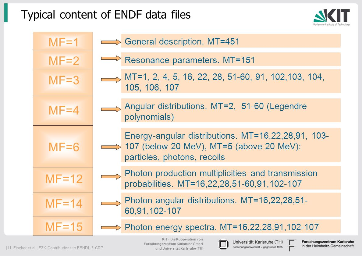   U. Fischer et al   FZK Contributions to FENDL-3 CRP KIT - Die Kooperation von Forschungszentrum Karlsruhe GmbH und Universität Karlsruhe (TH) Typica