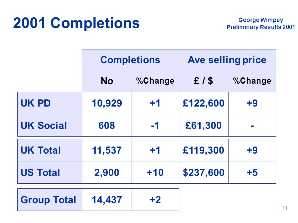 George Wimpey Preliminary Results 2001 11 2001 Completions No %Change £ / $ CompletionsAve selling price 10,929 608 £122,600 £61,300 +1 +9 11,537 2,90