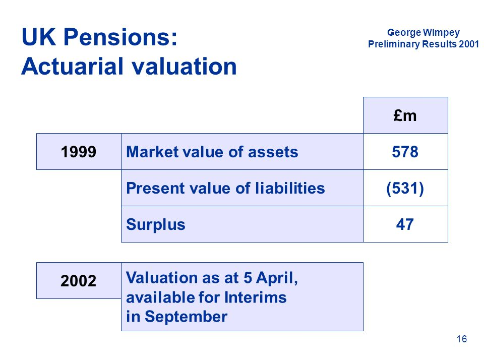 George Wimpey Preliminary Results 2001 16 UK Pensions: Actuarial valuation Market value of assets Present value of liabilities Surplus £m 578 (531) 47