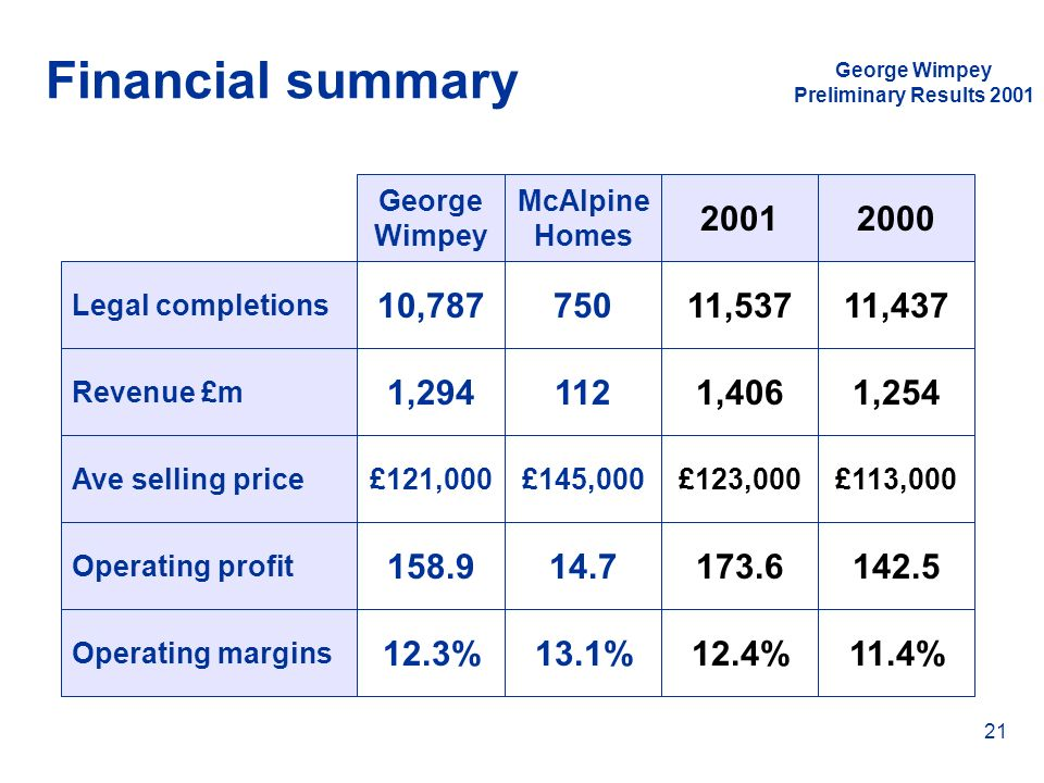 George Wimpey Preliminary Results 2001 21 Financial summary Legal completions Revenue £m Ave selling price Operating profit Operating margins McAlpine