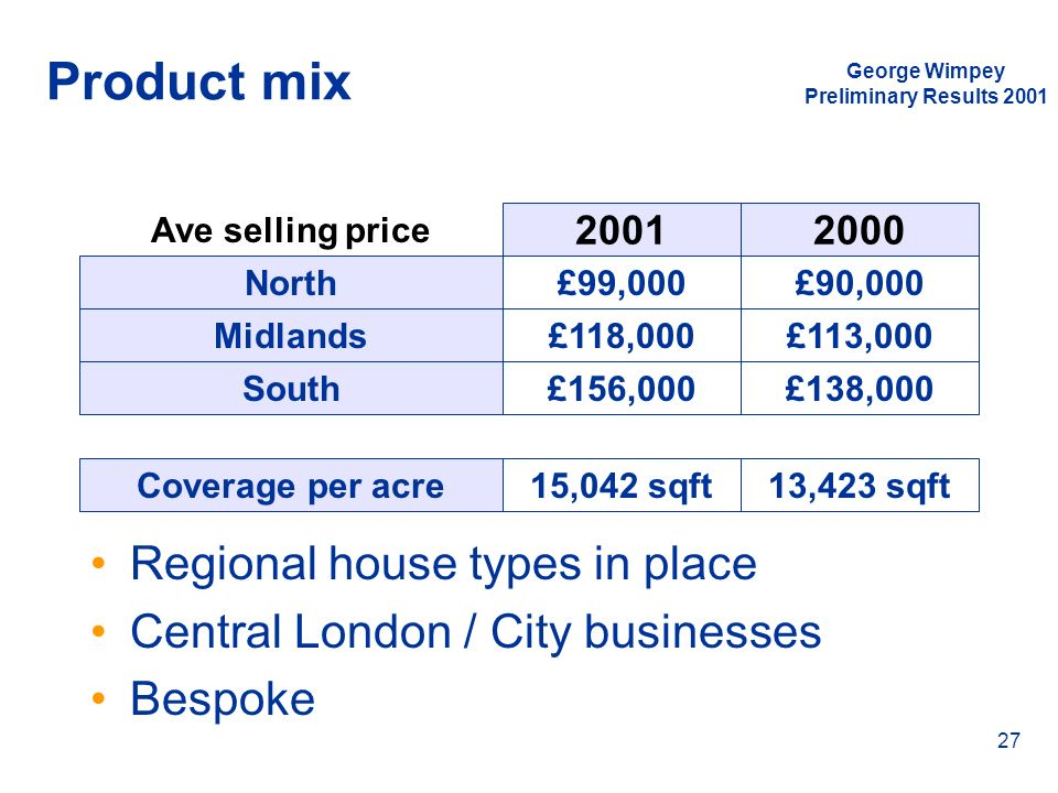 George Wimpey Preliminary Results 2001 27 Product mix Regional house types in place Central London / City businesses Bespoke Ave selling price North M