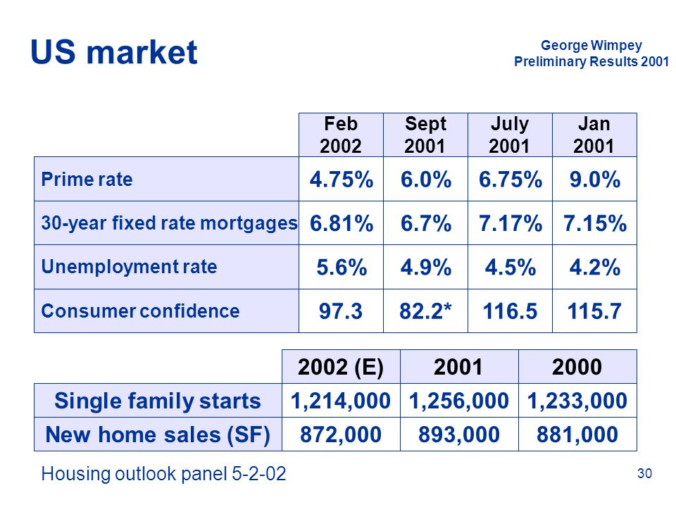 George Wimpey Preliminary Results 2001 30 US market Prime rate 30-year fixed rate mortgages Unemployment rate Consumer confidence Feb 2002 Sept 2001 J