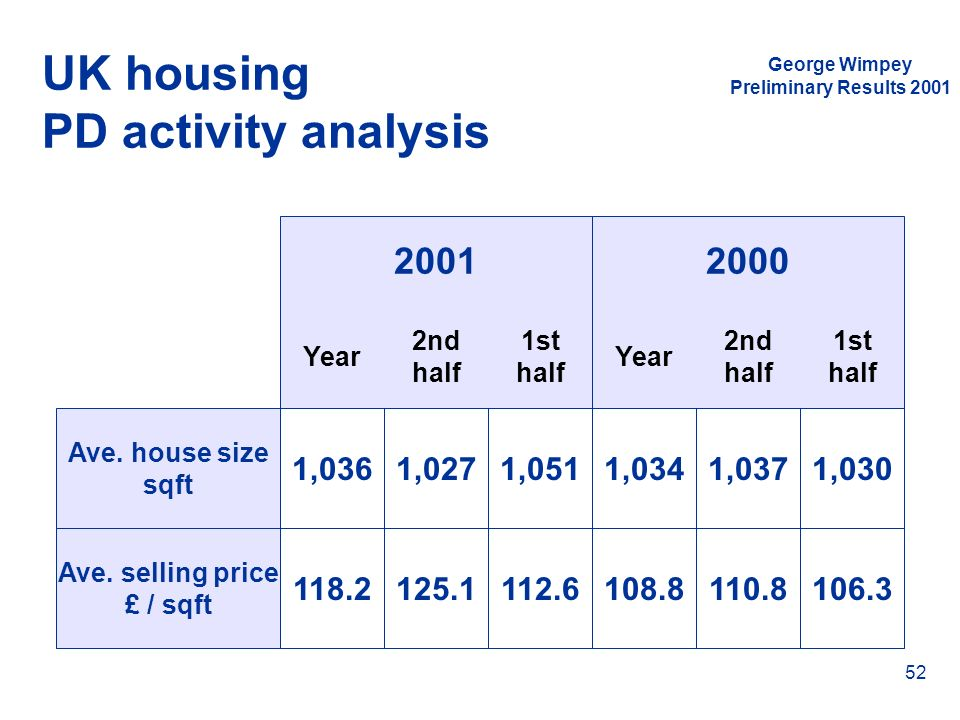 George Wimpey Preliminary Results 2001 52 UK housing PD activity analysis Ave. house size sqft Ave. selling price £ / sqft Year 2nd half 1st half Year