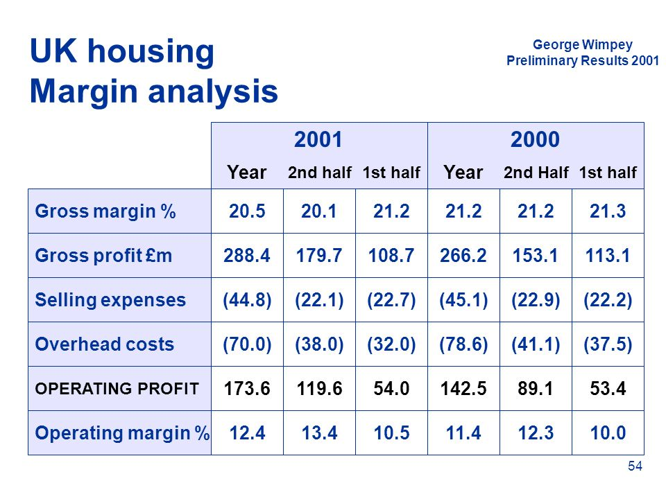 George Wimpey Preliminary Results 2001 54 UK housing Margin analysis Year 2nd half1st half Year 2nd Half1st half 20012000 Gross margin %20.520.121.2 2