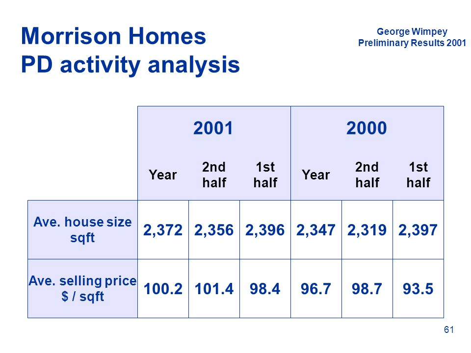 George Wimpey Preliminary Results 2001 61 Morrison Homes PD activity analysis Ave. house size sqft Ave. selling price $ / sqft Year 2nd half 1st half