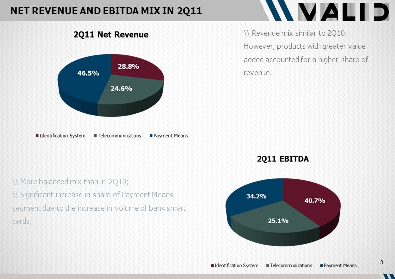 NET REVENUE AND EBITDA MIX IN 2Q11 \\ Revenue mix similar to 2Q10.