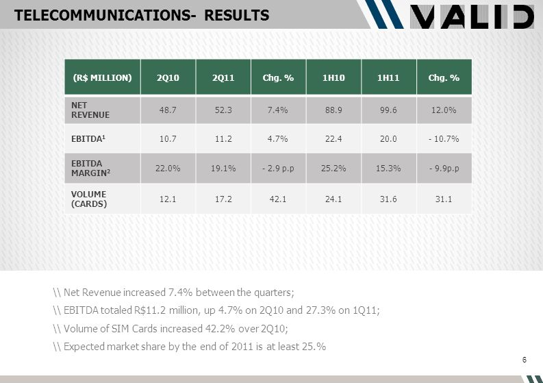 TELECOMMUNICATIONS- RESULTS (R$ MILLION)2Q102Q11Chg.