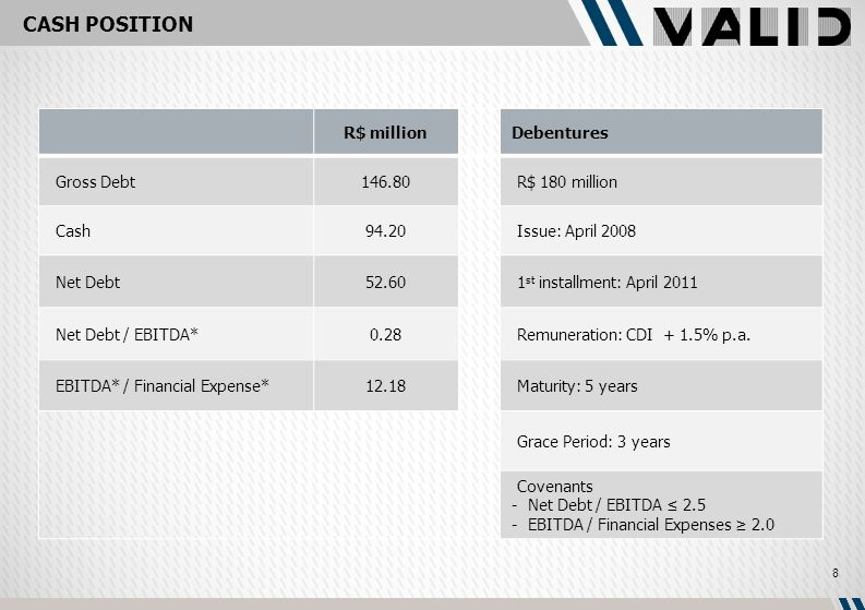 CASH POSITION R$ millionDebentures Gross Debt146.80 R$ 180 million Cash94.20 Issue: April 2008 Net Debt52.60 1 st installment: April 2011 Net Debt / EBITDA*0.28 Remuneration: CDI + 1.5% p.a.