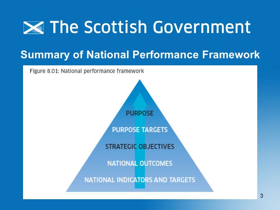3 Summary of National Performance Framework