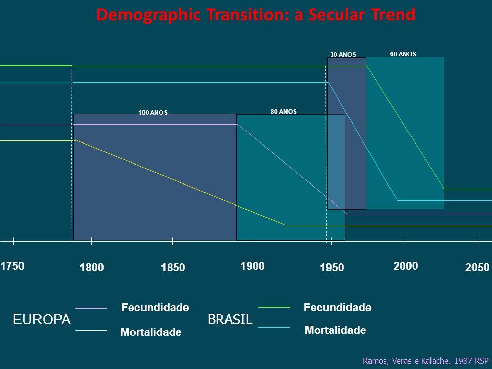 1750 205019501850 20001900 1800 BRASIL Fecundidade Mortalidade EUROPA Mortalidade Fecundidade 100 ANOS 80 ANOS 30 ANOS 60 ANOS Ramos, Veras e Kalache,