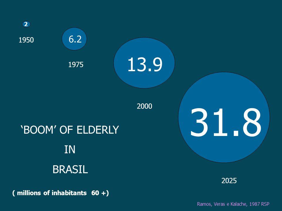2 6.2 31.8 13.9 1950 1975 2000 2025 BOOM OF ELDERLY IN BRASIL Ramos, Veras e Kalache, 1987 RSP ( millions of inhabitants 60 +)