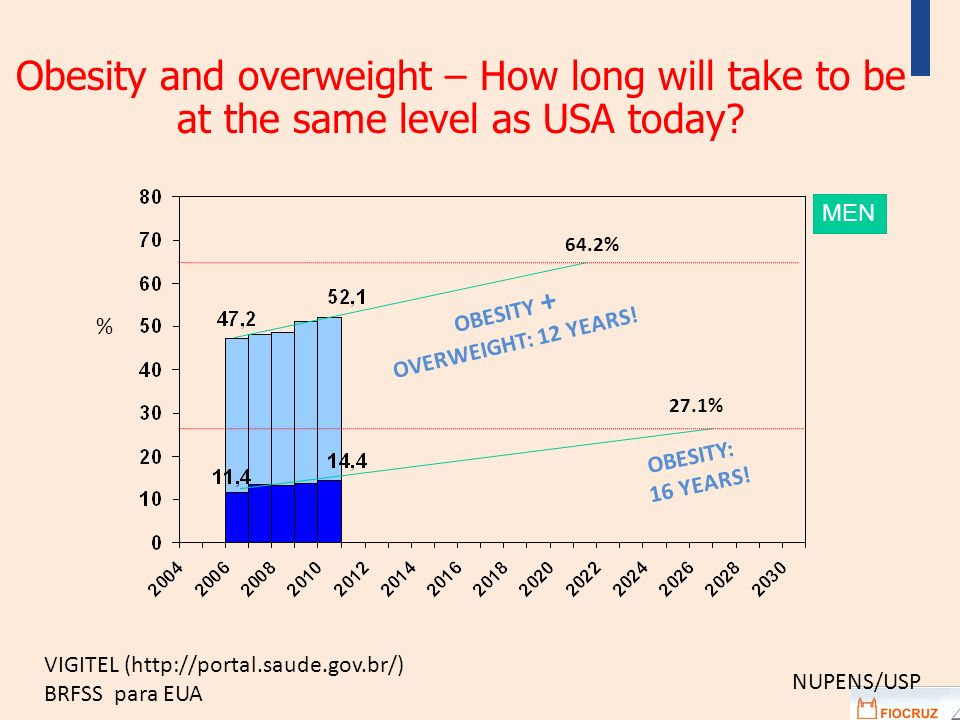 OBESITY: 16 YEARS! OBESITY + OVERWEIGHT: 12 YEARS! % 27.1% 64.2% NUPENS/USP Obesity and overweight – How long will take to be at the same level as USA