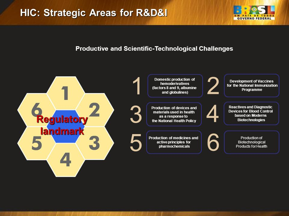 HIC: Strategic Areas for R&D&I 3 4 5 6 Production of devices and materials used in health as a response to the National Health Policy Reactives and Di