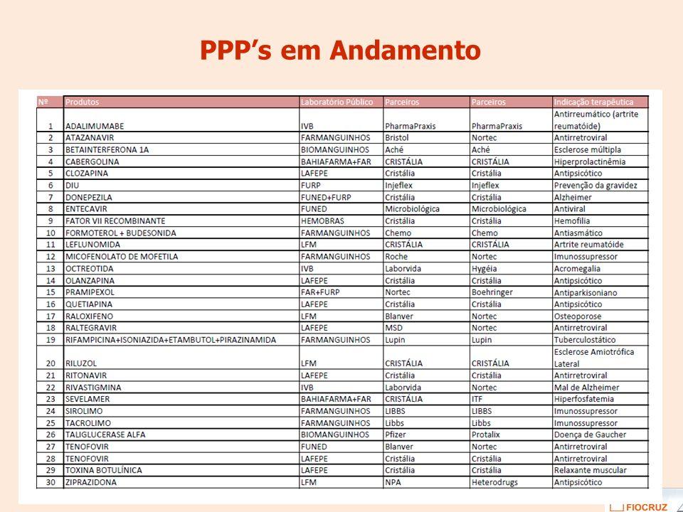 PPPs em Andamento