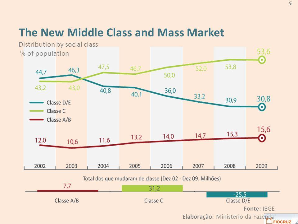 Fonte: IBGE Elaboração: Ministério da Fazenda 5 The New Middle Class and Mass Market Distribution by social class % of population