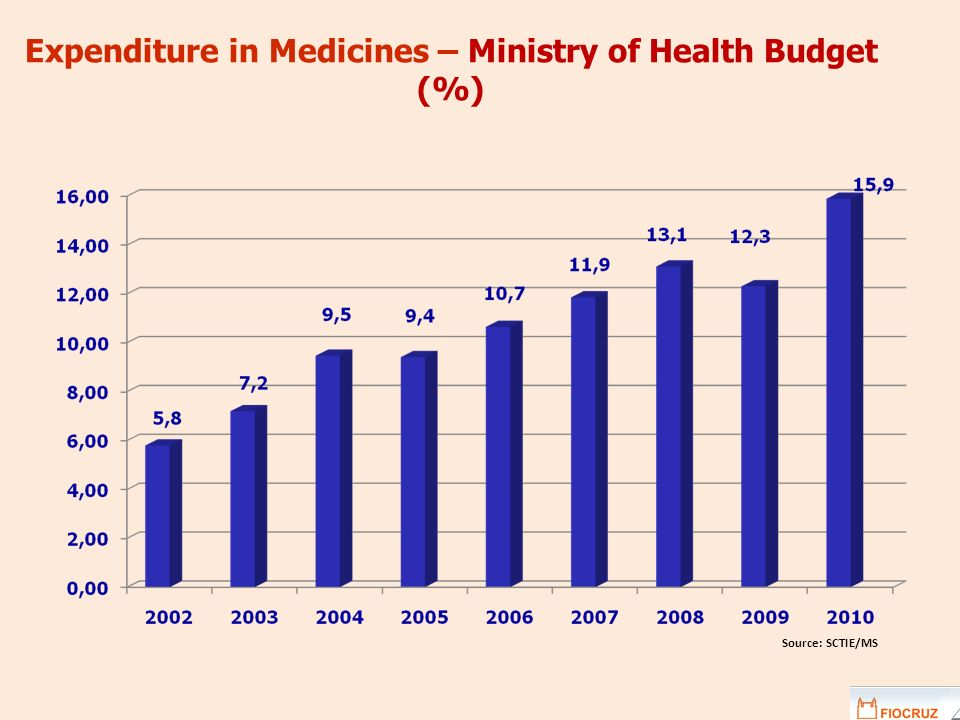 Expenditure in Medicines – Ministry of Health Budget (%) Source: SCTIE/MS