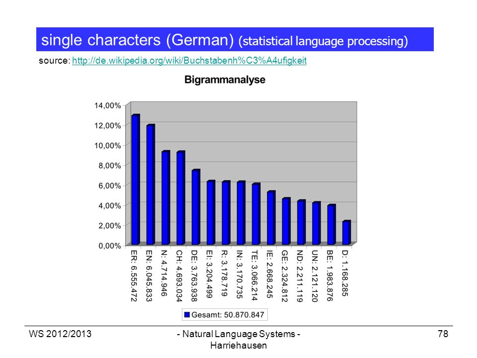 WS 2012/2013- Natural Language Systems - Harriehausen 78 source: http://de.wikipedia.org/wiki/Buchstabenh%C3%A4ufigkeithttp://de.wikipedia.org/wiki/Bu