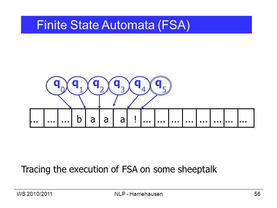 WS 2010/2011NLP - Harriehausen56.........b a a a !........................ Tracing the execution of FSA on some sheeptalk q 0 qqqqq 12345 Finite State