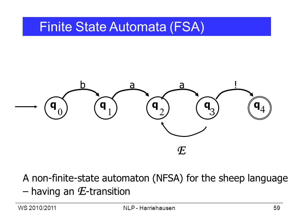 WS 2010/2011NLP - Harriehausen59 4 0 q q 1 b 2 q q q !aa 3 E A non-finite-state automaton (NFSA) for the sheep language – having an E -transition Fini