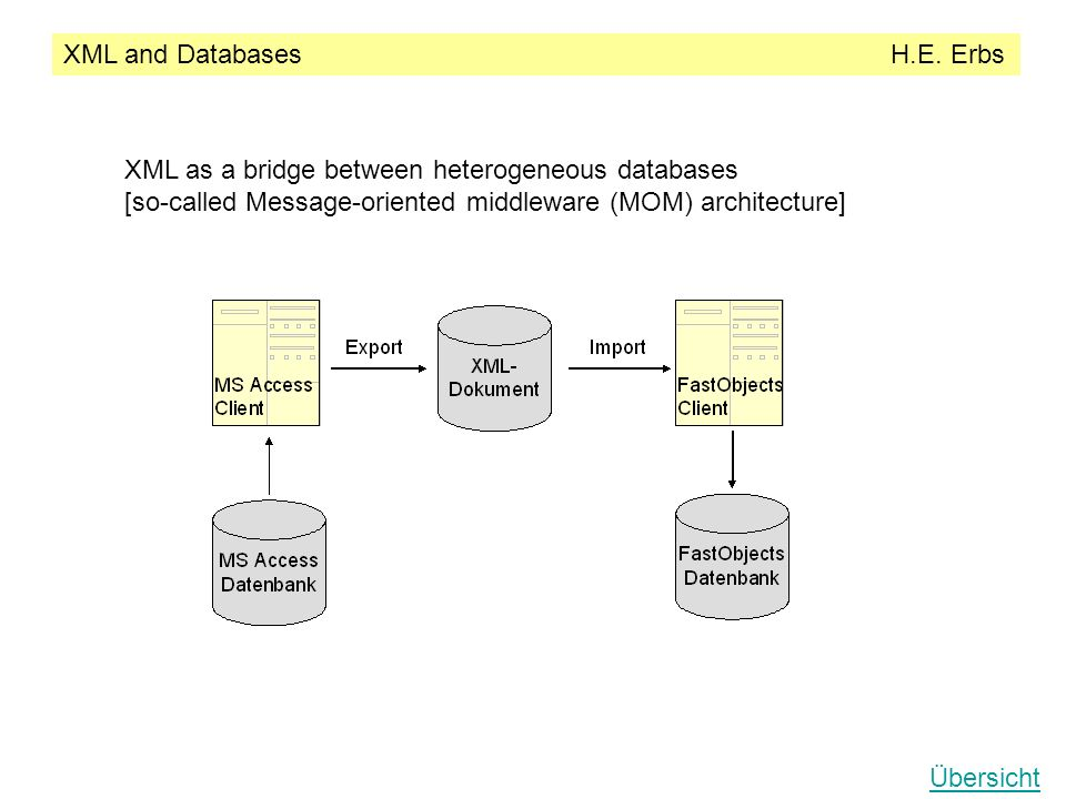 XML and Databases H.E.