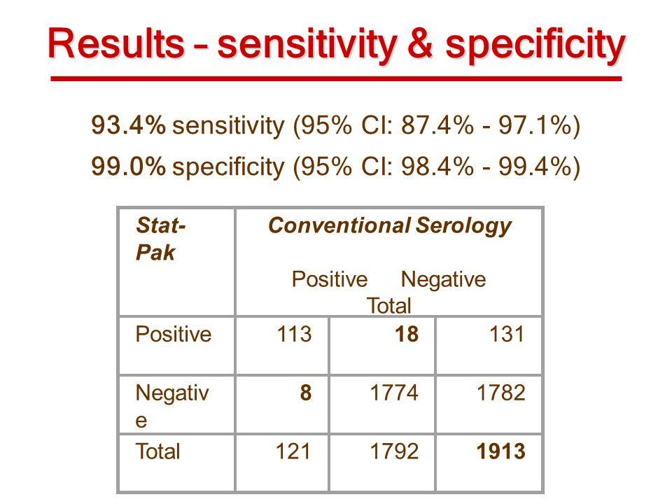 Results – sensitivity & specificity Stat- Pak Conventional Serology Positive Negative Total Positive11318131 Negativ e 817741782 Total12117921913 93.4