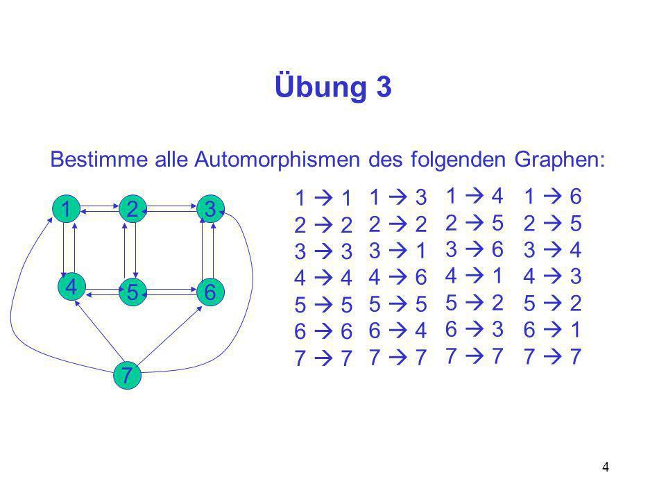 4 Übung 3 Bestimme alle Automorphismen des folgenden Graphen: 1 5 2 6 3 4 7 1 2 3 4 5 6 7 1 3 2 3 1 4 6 5 6 4 7 1 4 2 5 3 6 4 1 5 2 6 3 7 1 6 2 5 3 4