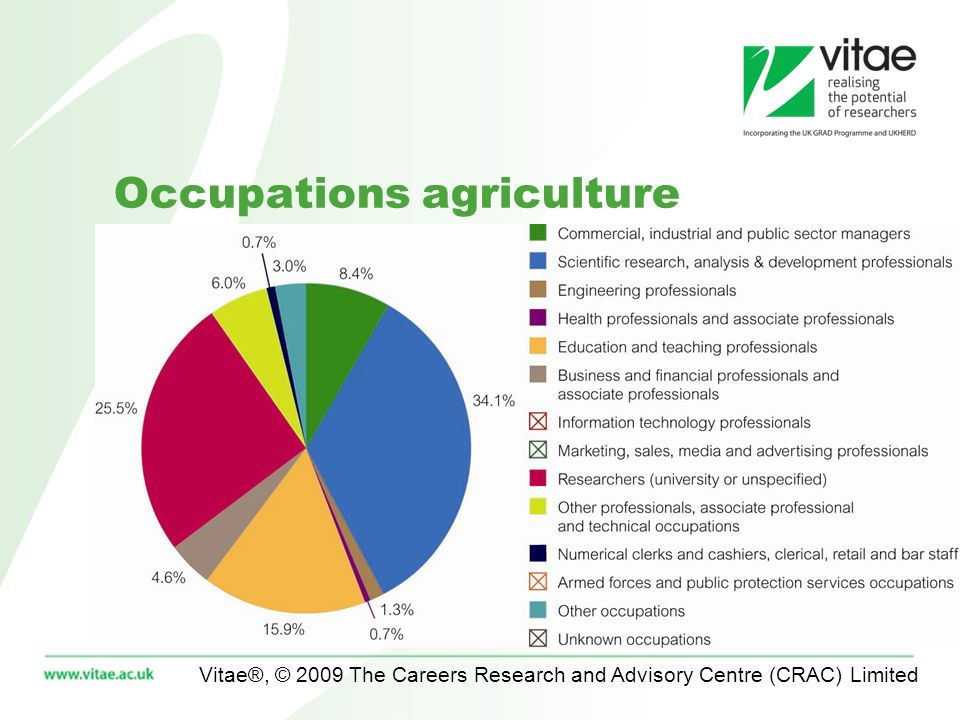 Vitae®, © 2009 The Careers Research and Advisory Centre (CRAC) Limited Occupations agriculture