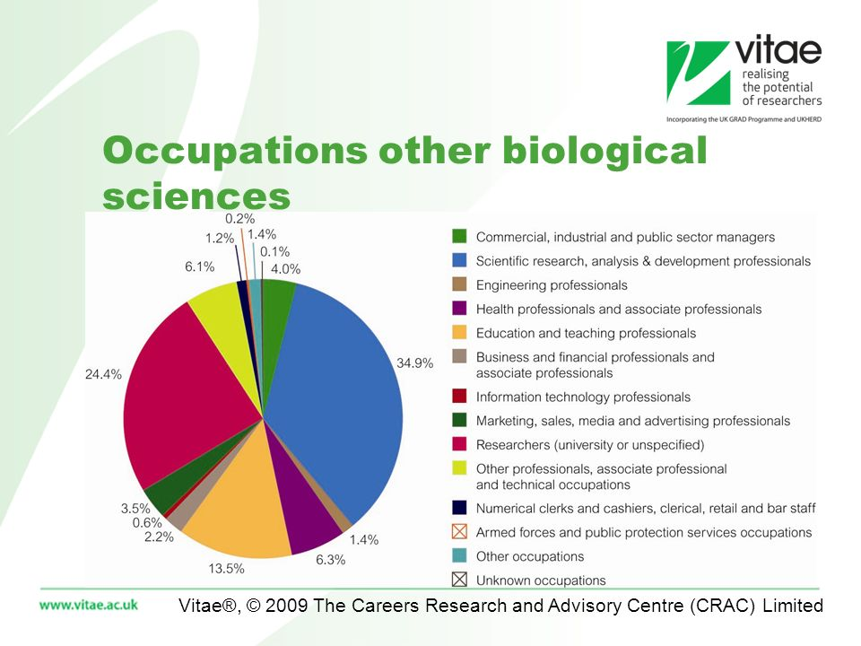 Vitae®, © 2009 The Careers Research and Advisory Centre (CRAC) Limited Occupations other biological sciences