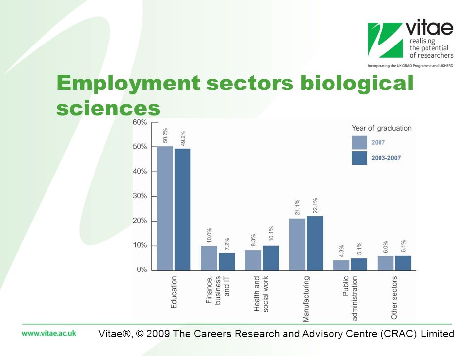 Vitae®, © 2009 The Careers Research and Advisory Centre (CRAC) Limited Employment sectors biological sciences