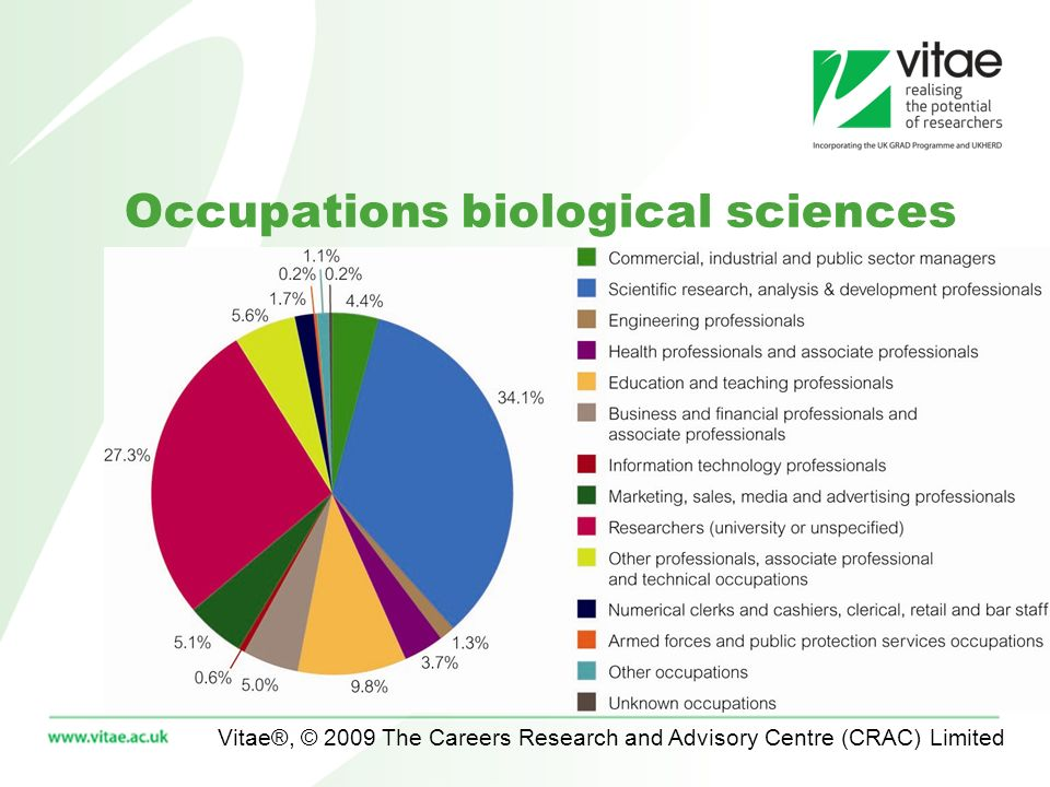 Vitae®, © 2009 The Careers Research and Advisory Centre (CRAC) Limited Occupations biological sciences