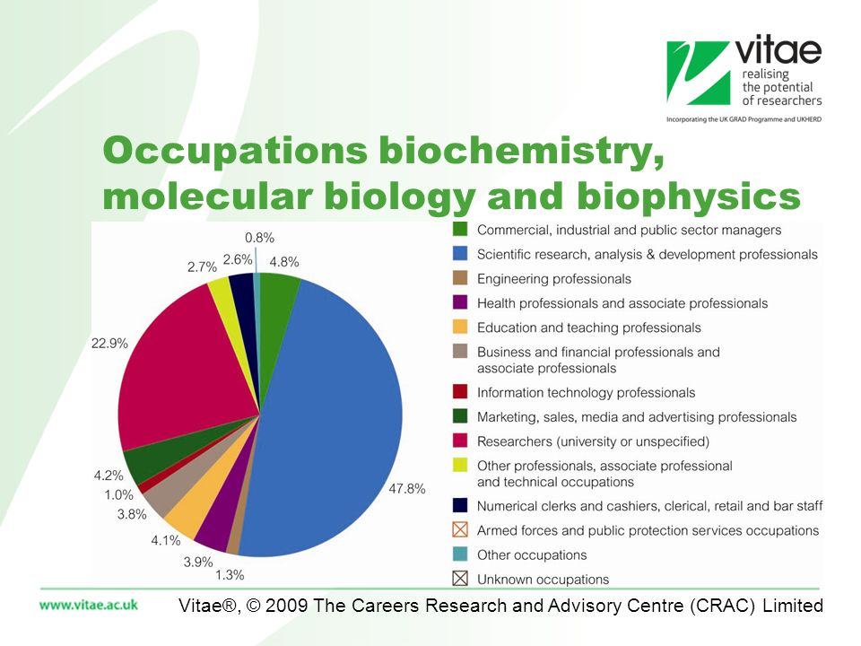 Vitae®, © 2009 The Careers Research and Advisory Centre (CRAC) Limited Occupations biochemistry, molecular biology and biophysics